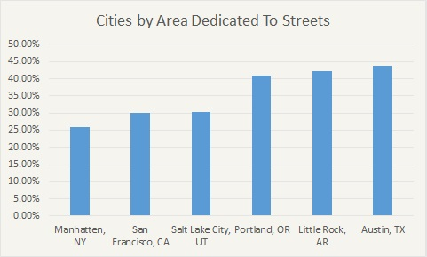 Optimizing the Street Grid — Strong Towns